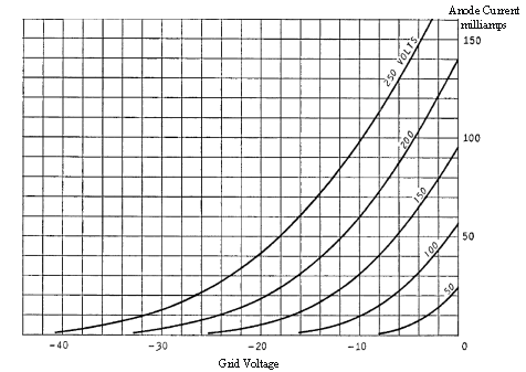 Graph showing Grid Voltage versus Anode Current