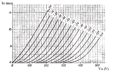 Graph showing triode, anode resistance